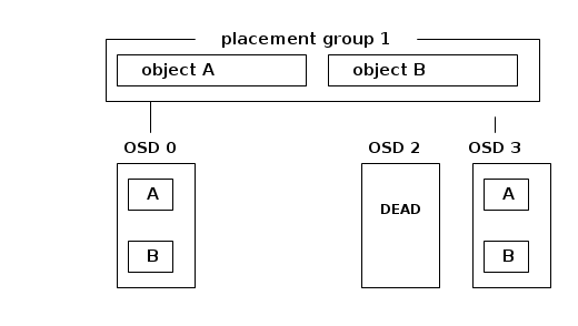 Merging Ceph placement group logs – Loic Dachary