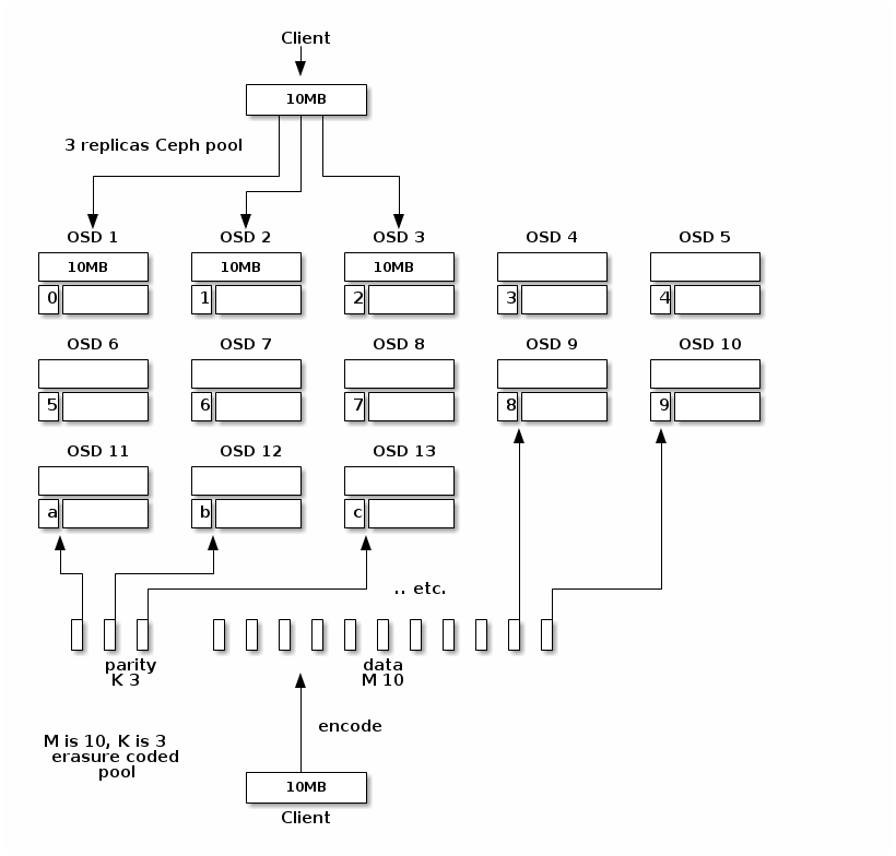 Ceph replication vs erasure coding – Loic Dachary